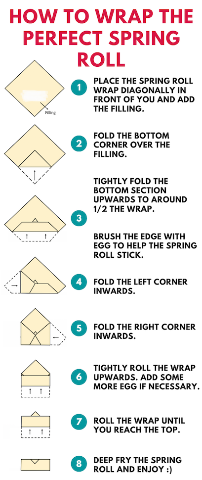 An infographic teaching how to wrap spring rolls correctly.